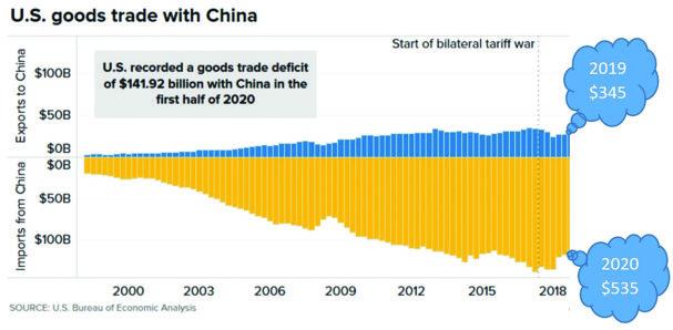 TW0721_McNeeley-U.S.-goods-trade-with-China.jpg