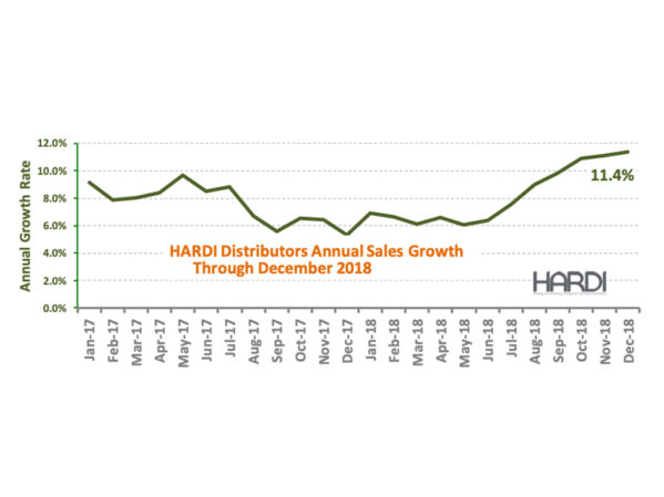 HARDI Distributors Report 3.6 Percent Revenue Increase in December