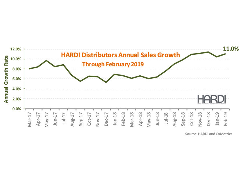 HARDI Distributors Report 12.2 Percent Revenue Increase in February