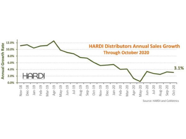 HARDI Distributors Report 2 Percent Revenue increase in October 2