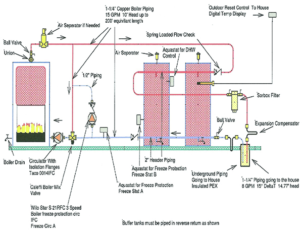 Yamaha Wr125x Wiring Diagram : Htp boilers piping diagrams great installation of wiring