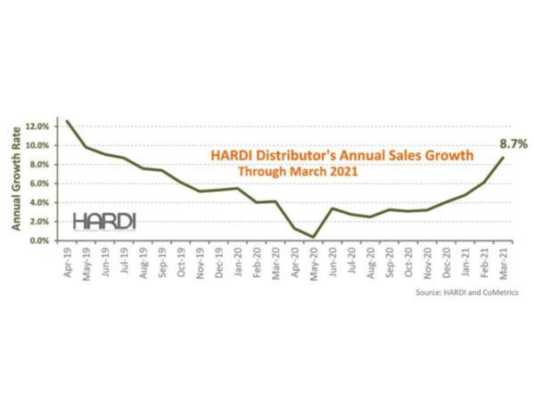 HARDI Distributors Report 33.2% Percent Revenue Increase in March