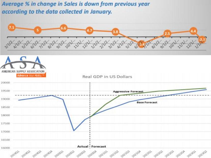 ASA Distributors Again Report Mixed Sales Results in January