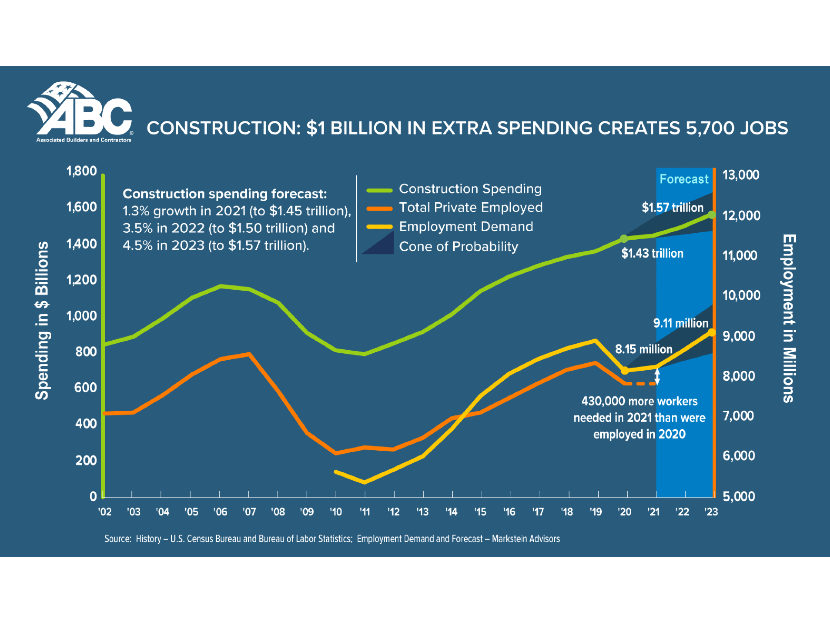 Construction Industry Needs to Hire an Additional 430,000 Craft Professionals in 2021