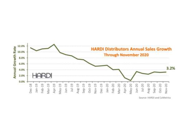 HARDI Distributors Report 3.6 Percent Revenue increase in November 2
