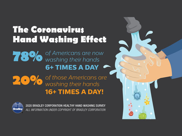 Bradley Corp. Survey: Vast Majority of Americans Increase Hand Washing Due to COVID-19
