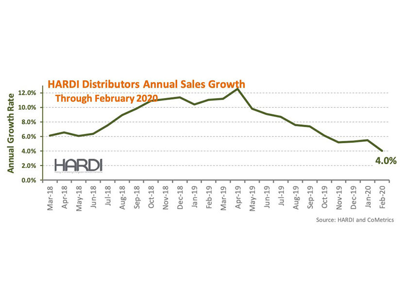 HARDI Distributors Report 0.1 Percent Revenue Decline in February