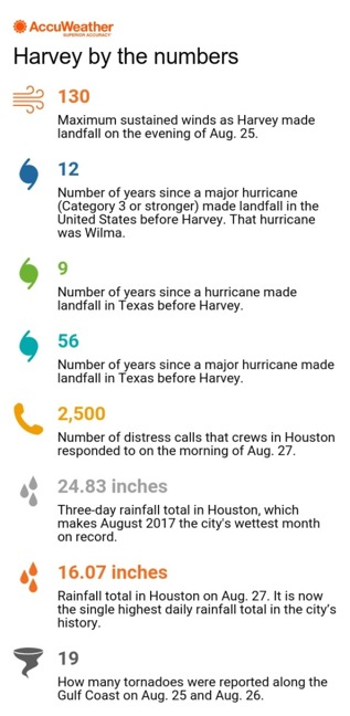 Harvey by the Numbers
