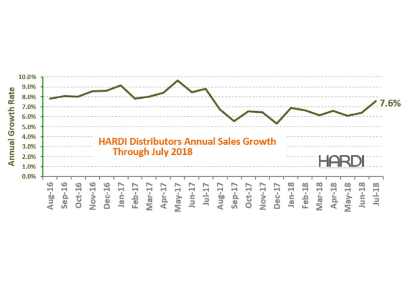 HARDI-Distributors-Report-15.4-Percent-Revenue-Increase-in-July
