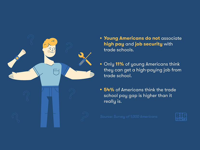 Digital Exclusive: Survey?—What Do Young Americans Really Think About Trade School? 3