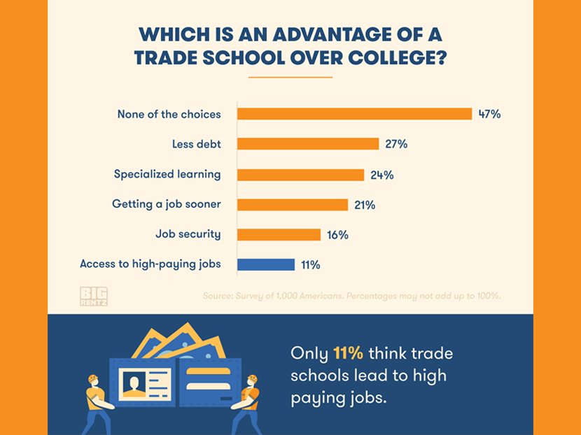 Digital Exclusive: Survey?—What Do Young Americans Really Think About Trade School? 4
