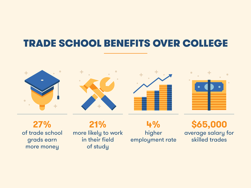 Digital Exclusive: Survey?—What Do Young Americans Really Think About Trade School? 5