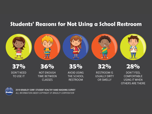 "Bradley Survey Half of Students Rate their School Restrooms as ""Fair or Poor"""