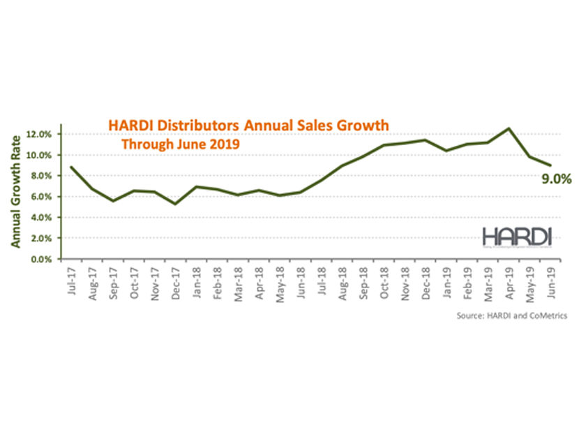 HARDI Distributors Report 2.8 Percent Revenue Decline in June