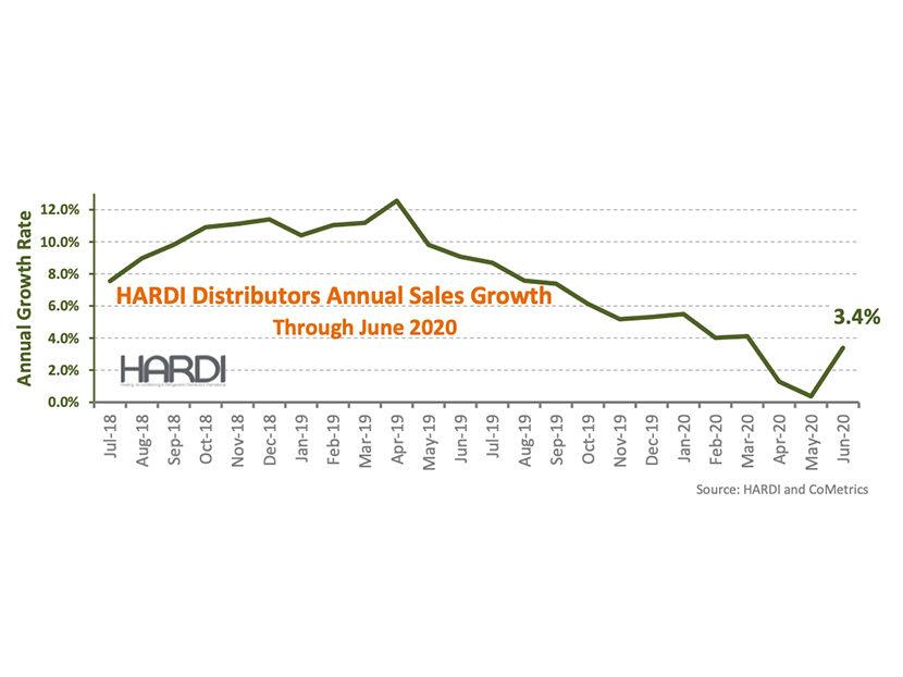 HARDI Distributors Report 24.3 Percent Revenue Increase in June