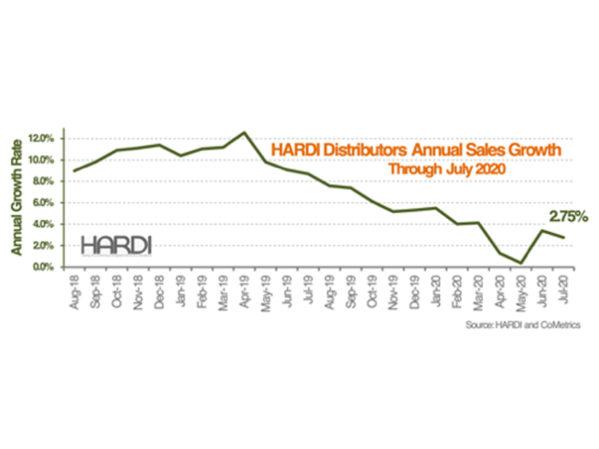 HARDI Distributors Report 8.4 Percent Revenue Increase in July