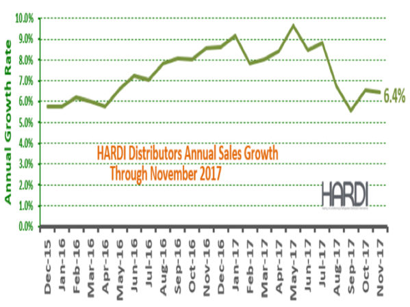 HARDI Distributors Report 9.1 Percent Revenue Increase in November