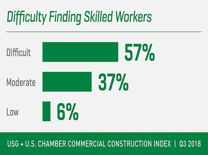 Commercial Contractors Plan on Tech to Improve Jobsite Productivity