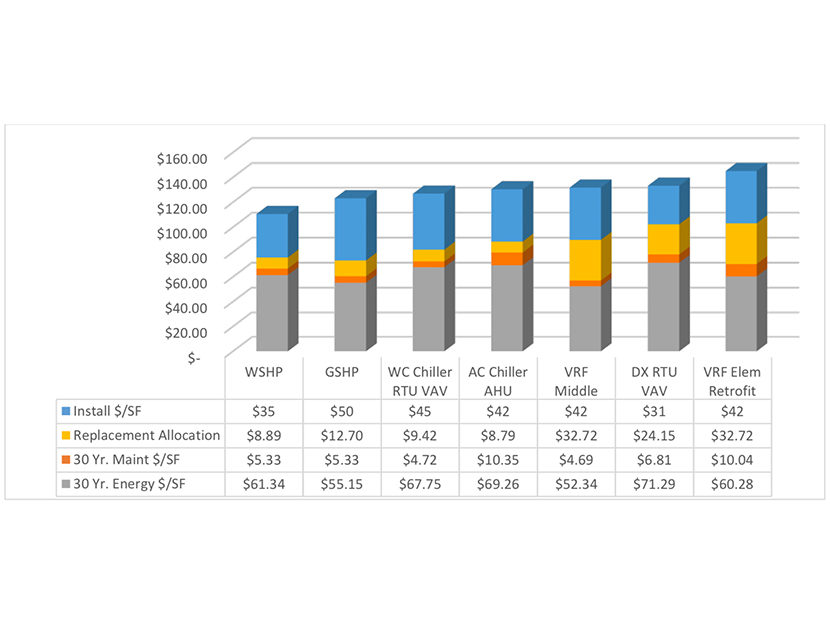 Xylem Study Analyzes Life-Cycle Cost of HVAC Systems