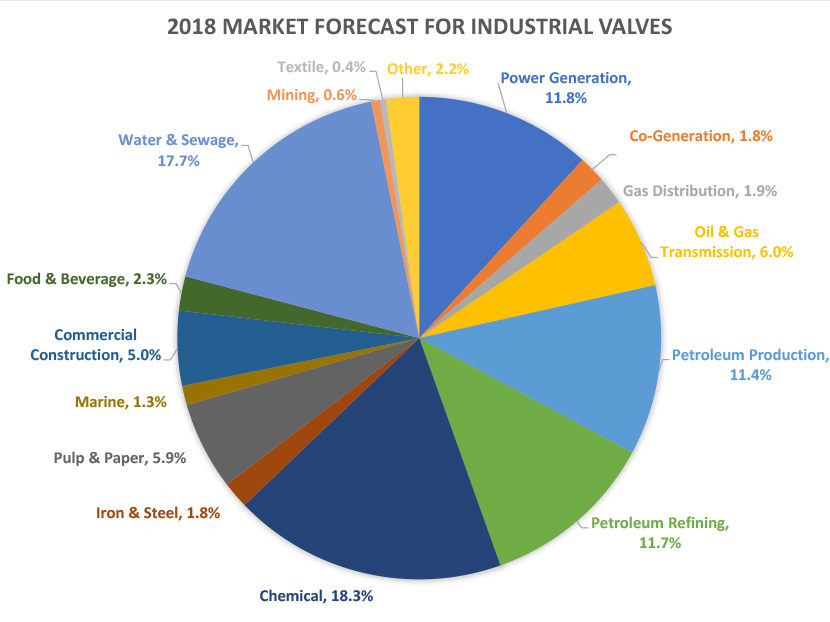 VMA-Forecasts-Continued-Growth-for-U.S.-Valve-Industry-in-2018