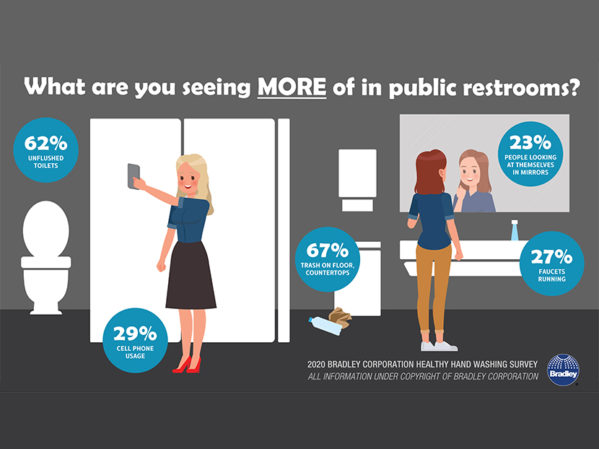 Bradley Corp. Survey: Good Restroom Vibes Increase Consumer Spending
