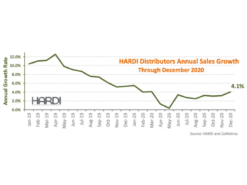HARDI Distributors Report 21.4 Percent Revenue increase in December