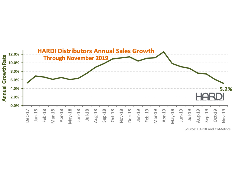 HARDI Distributors Report 1.1 Percent Revenue Growth in November
