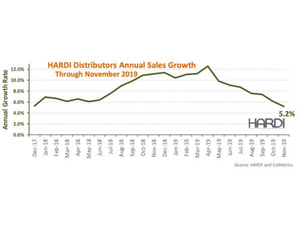 HARDI Distributors Report 1.1 Percent Revenue Growth in November