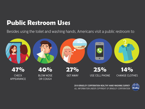 Bradley Survey: Americans Rely on Public Restrooms