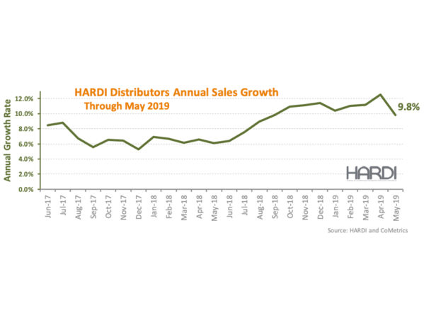 HARDI Distributors Report 1.9 Percent Revenue Decline in May