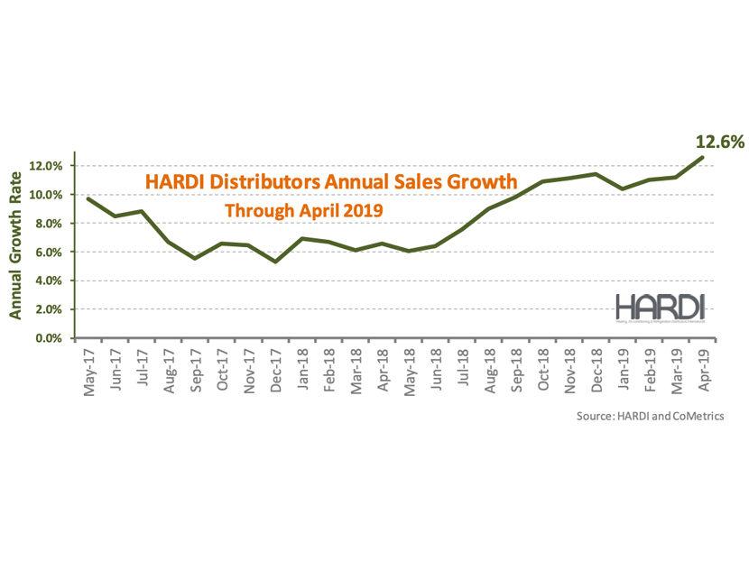 HARDI Distributors Report 22.3 Percent Revenue Increase in April