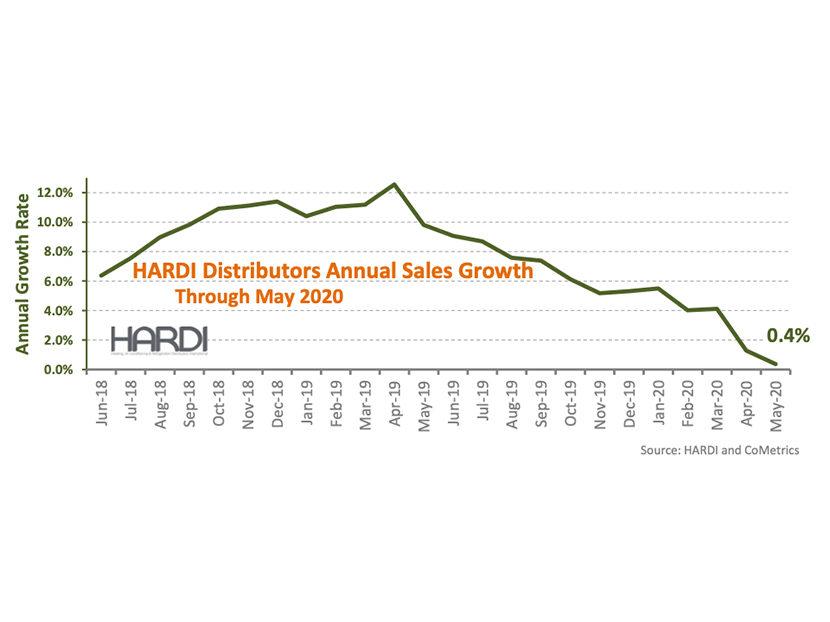 HARDI Distributors Report 10.2 Percent Revenue Decline in May