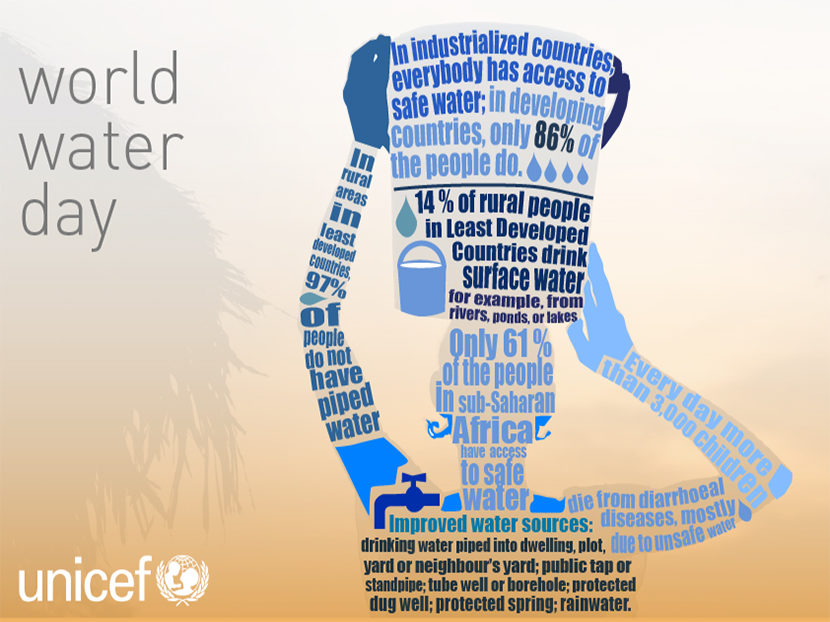 Global Initiatives Pour In During March Water Awareness Month