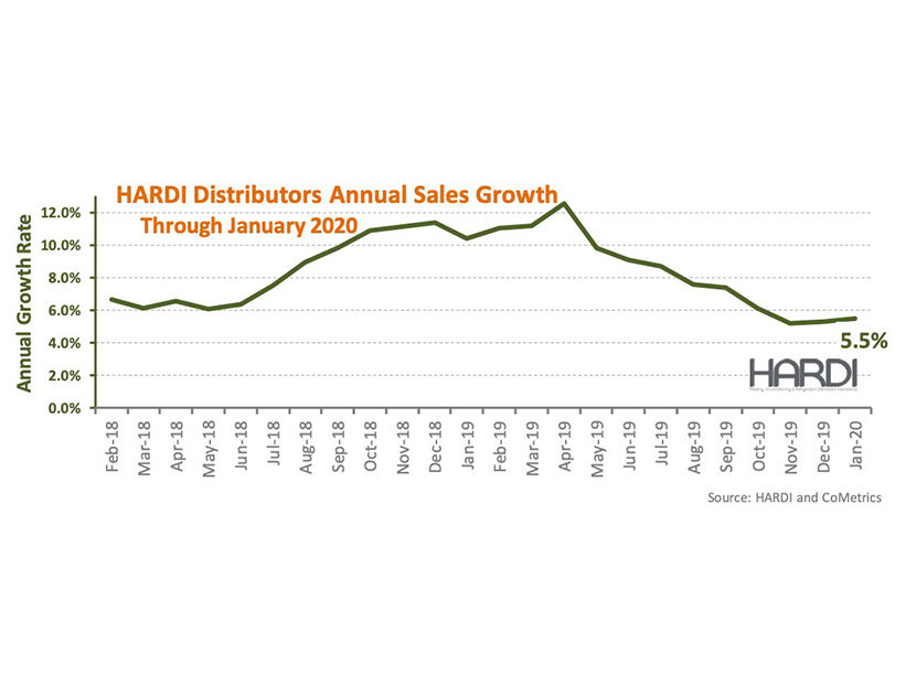 HARDI Distributors Report 0.7 Percent Revenue Growth in January