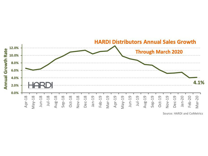 HARDI Distributors Report 3.7 Percent Revenue Growth in March