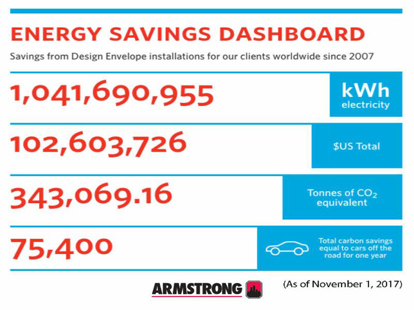 Armstrong Helps Customers Achieve Major Energy Savings Milestones