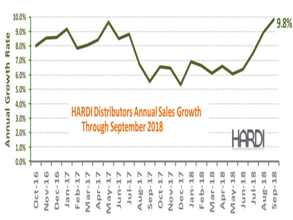 HARDI Distributors Report 12.1 Percent Revenue Increase in September