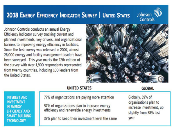 Johnson Controls: U.S. Organizations Planning to Increase Investments in Smart Buildings