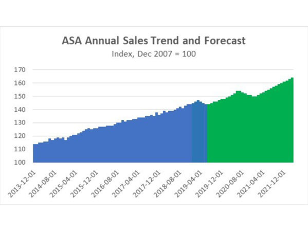 ASA Member Sales Up 6.4 Percent Year-Over-Year in Q3