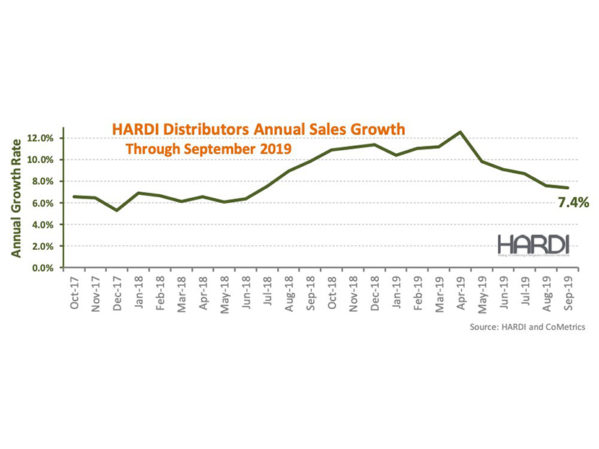 HARDI Distributors Report 11.9 Percent Revenue Growth in September