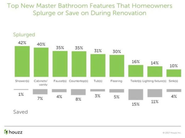 Houzz Study Reveals Master Bathroom Trends