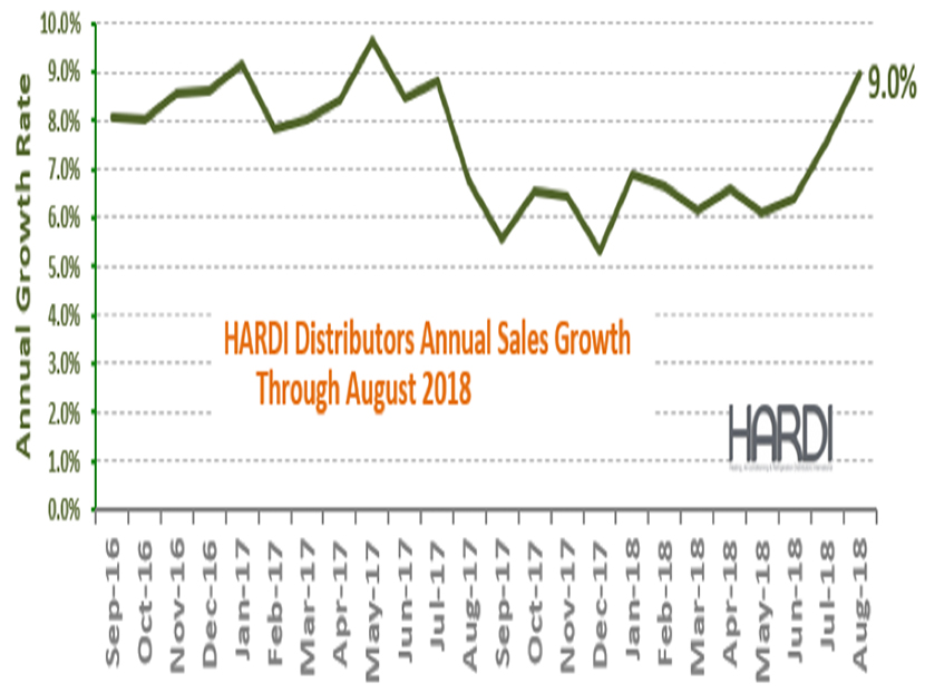 HARDI Distributors Report 15 Percent Revenue Increase in August