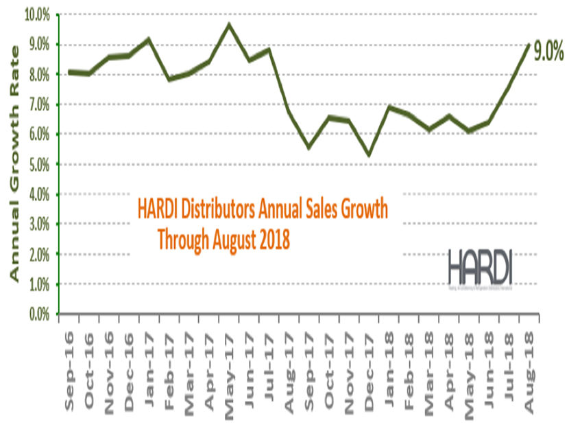 HARDI Distributors Report 15 Percent Revenue Increase in August
