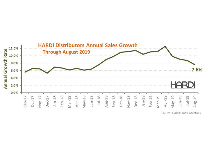 HARDI Distributors Report 2.7 Percent Revenue Growth in August 2