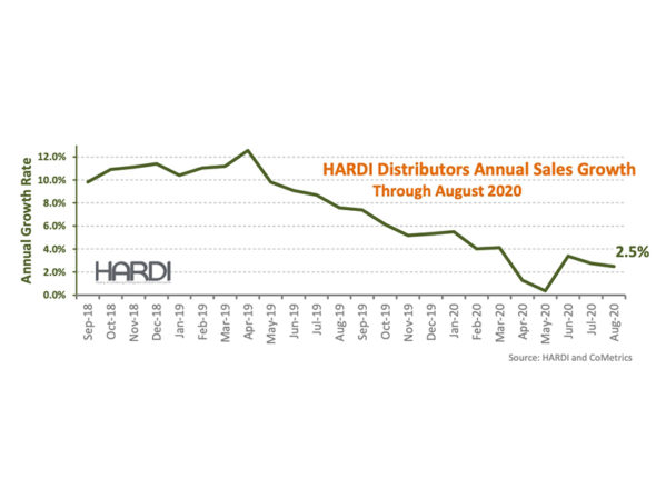 HARDI Distributors Report 4.5 Percent Revenue Increase in August