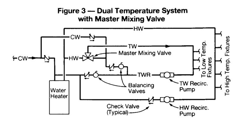 burn basics 2018 03 20 phcppros  piping diagram for mixing valves #15