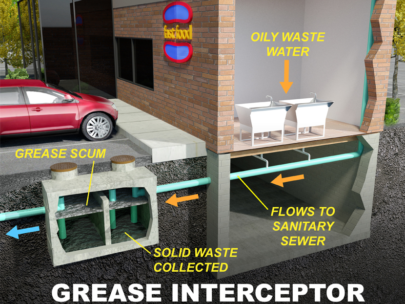 Grease Interceptor Sizing To Ensure Proper Protection Of