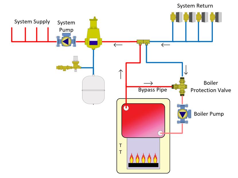 Plumbing Boilers   2017-12-07   phcppros