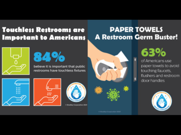 Touchless Restrooms Important to Americans According to Bradley Corp. Study 2