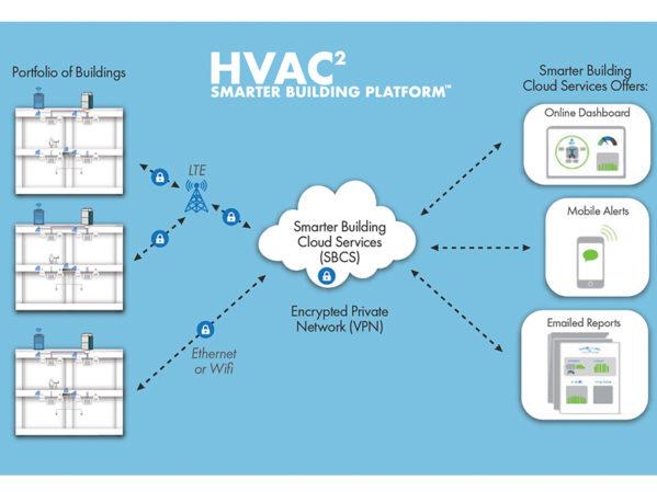 Ventacity-HVAC2-Smarter-Building-Platform